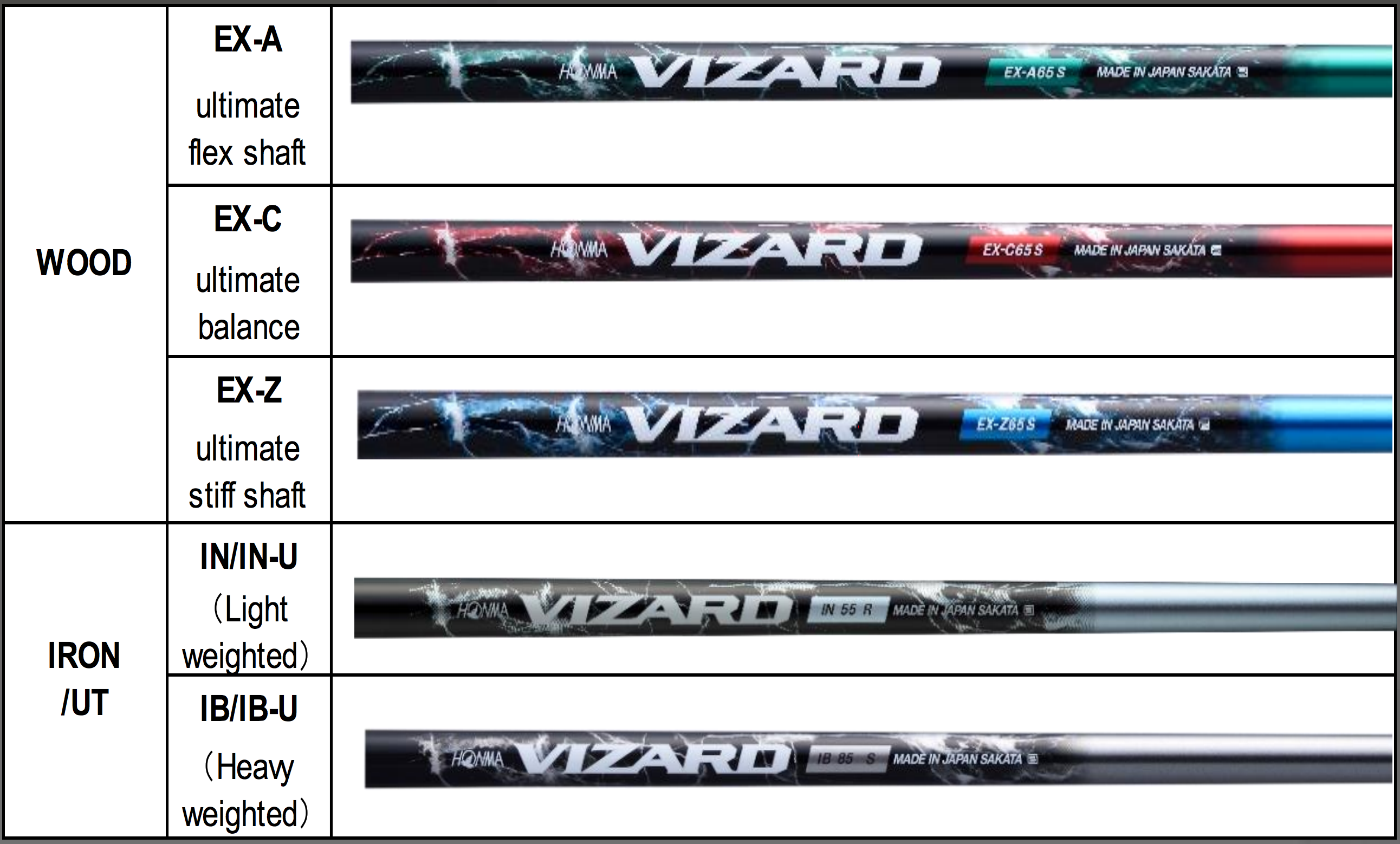 Honma 2016 Vizard Shaft Reviews